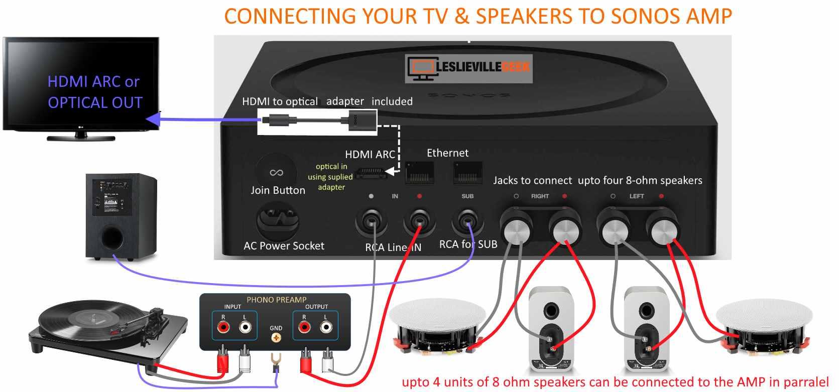 How To Setup New Sonos Amp To Tv And Bookshelf Ceiling