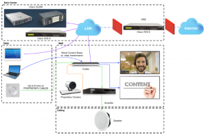 Tradioinal video conferencing solution