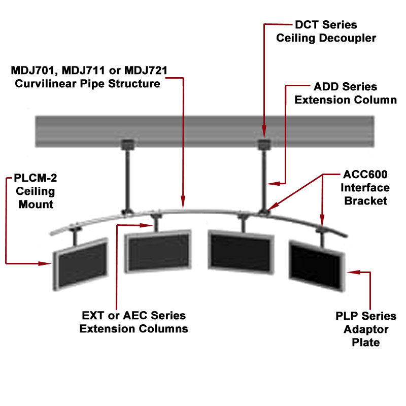 Peerless Curvilinear Pipe Structure for Multiple Displays MDJ MDJ701_2